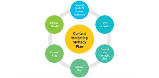 Content Marketing Strategy Plan Quiz Questions!