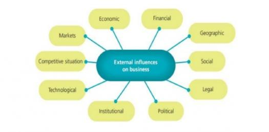 Technological And Environmental Influences On Business