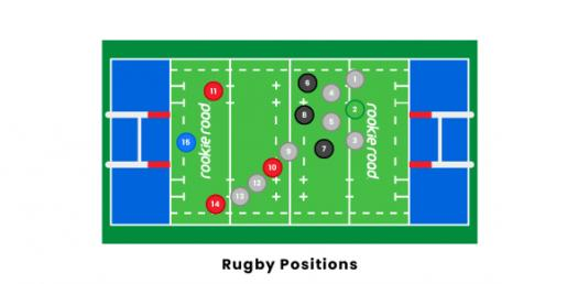 What Rugby Position Are You