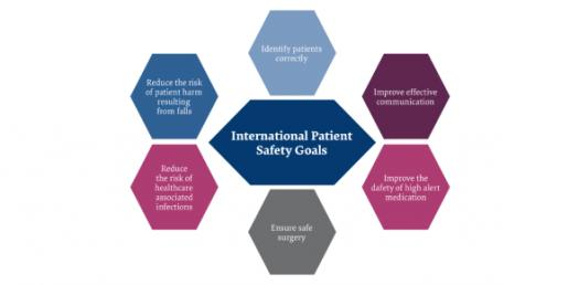 The Ultimate Test On International Patient Safety Goals