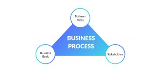 Electronic Data Processing Systems - Business Processes Quiz