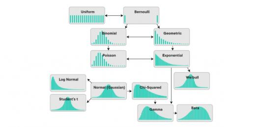 The Normal Distributions Test