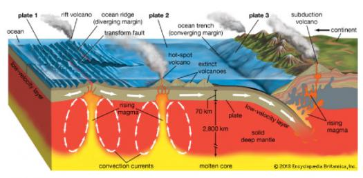 Questions On Volcanoes And Plate Tectonics! Trivia Quiz