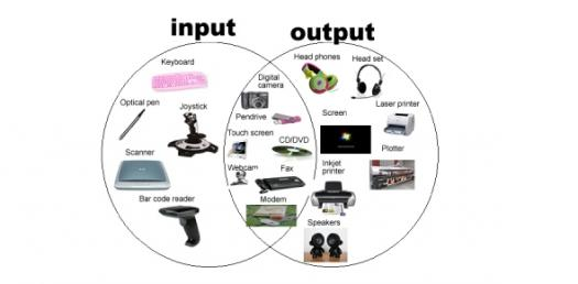 Input / Output Devices - Computer Test