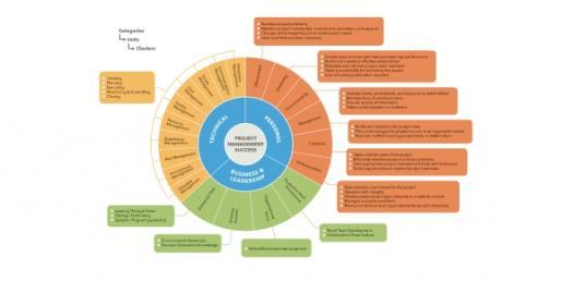 KDM Project Management Skills Assessment 1 - 6