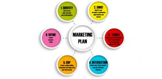 Unit 4: Tourism Marketing Planning Quiz Questions!