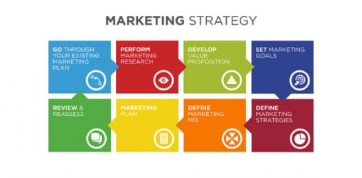 Quiz: Modern Marketing Strategy Trivia Questions!