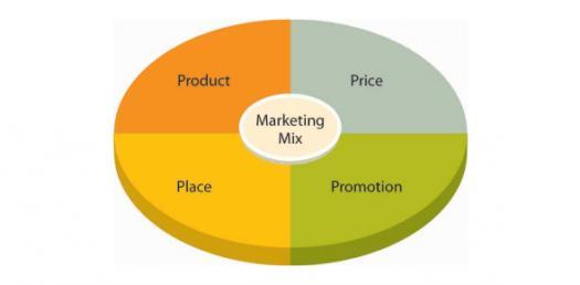 Marketing Mix Strategies Quiz Questions! Trivia Quiz