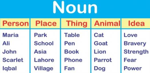 Want To Improve Your Grammar? Noun Clauses Quiz