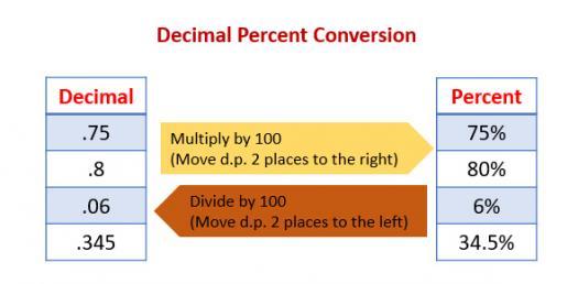 Fraction, Decimal And Percentage Quiz