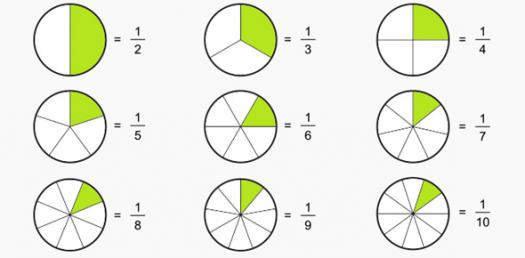 Those Dreaded Fractions Pre-quiz
