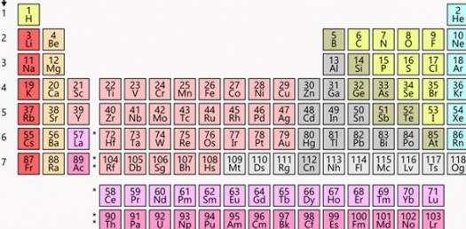 Lesson 10 Test - Atomic Size And The Periodic Table
