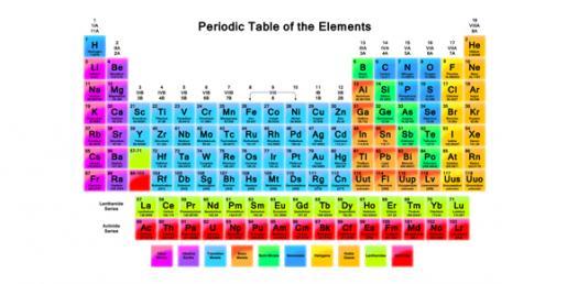 Pre-IB Chemistry Periodic Table