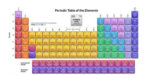 Chapter 5 - Periodic Table