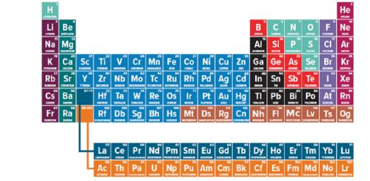 Elements And Their Properties, Periodic Table And Trends, Compounds Unit 5 - Quiz 1
