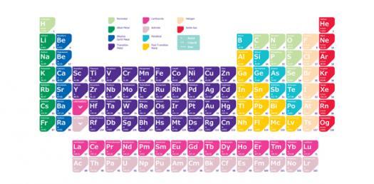 Chemisrty Periodic Table Unit Quiz