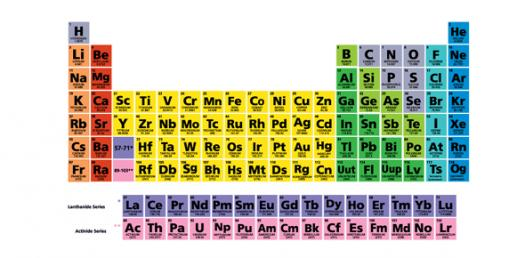 Can You Pass This Periodic Table Quiz?