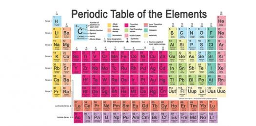 Quiz For The Lesson On Atomic Structure And The Periodic Table
