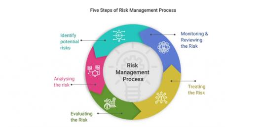 How Much Do You Know About Risk Management? Quiz