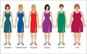 What Body Type You Have?