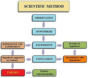 photo about Printable Scientific Method Quiz named Medical Approach Quizzes On line, Trivia, Thoughts
