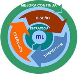 Simulacro Examen ITIL Foundations V3
