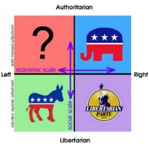 What Political Party Are You Quiz?