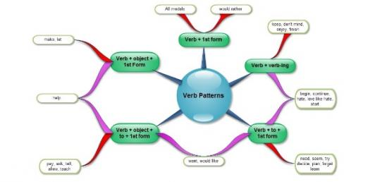 Verb Patterns Trivia Quiz