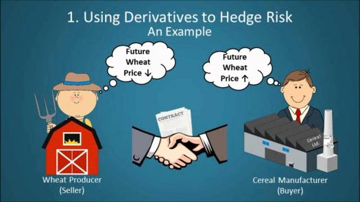 Derivatives Of Multivariable Functions