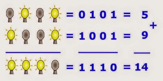 Teste OS Seus ConhecimentOS - Sistemas De Numera��o