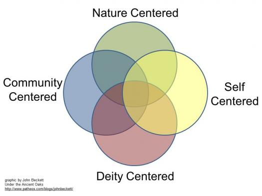 Which Of The Four Centers Of Paganism Do You Belong To?