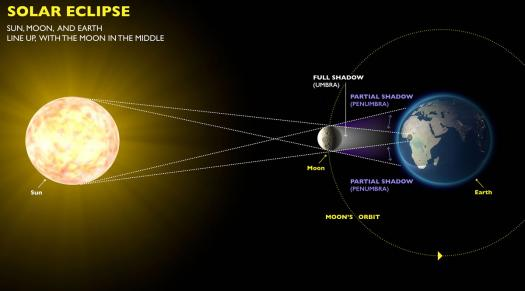 Do You Know When Most Eclipses Occured?