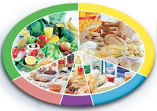 healthy eating Quizzes & Trivia