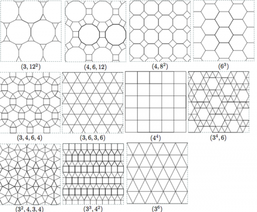 What Do You Know About Lattices?