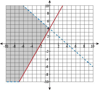 What Do You Know About Inequalities (Systems & Graphs)?