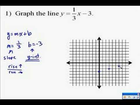 How Well Do You Know Linear Equations & Graphs?