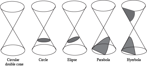 What Do You Know About Conic Sections?