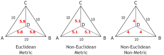 How Well Do You Know Euclidean Geometry?