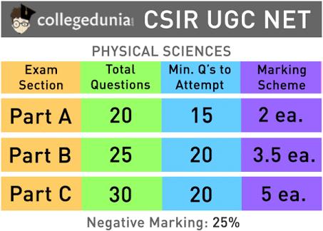 CSIR UGC NET Quizzes & Trivia