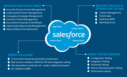 What Do You Know About Salesforce Assessment Test
