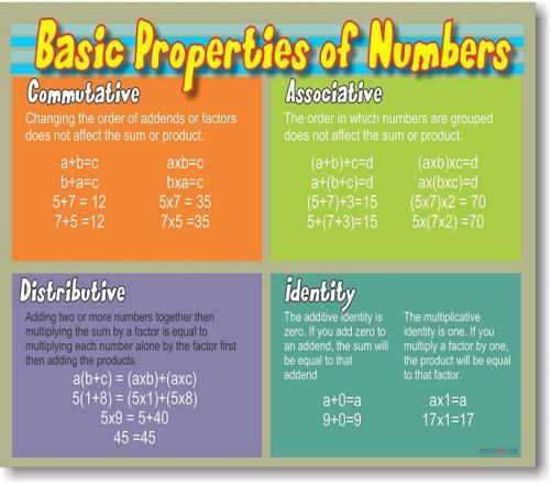 What Are The Properties Of Numbers?
