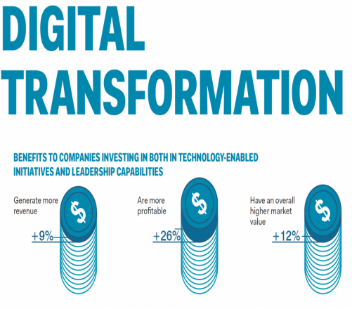 What Do You Know About Digital Transformation?