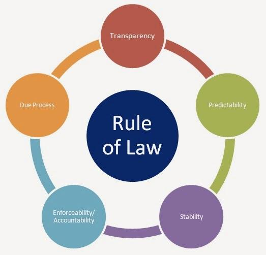 Executive Privilege Meaning Simple: What Do You Know About The Rule Of Law?