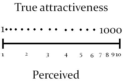 What Do You Know About Attractiveness?