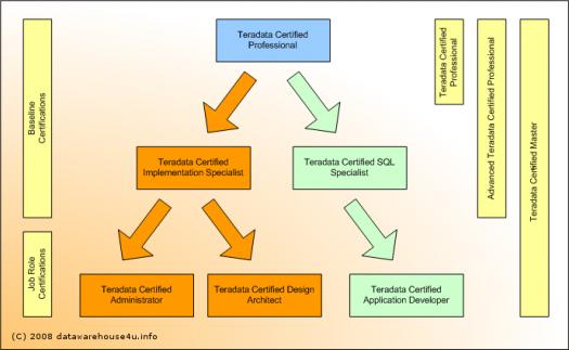 Teradata Administration V2r5 Test & Trivia