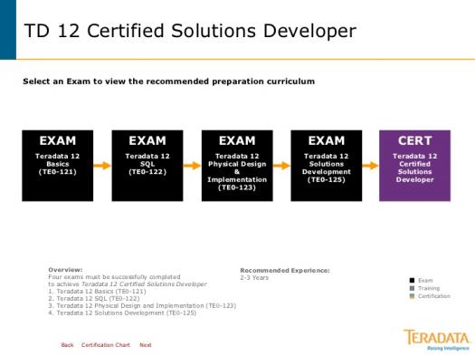 Quiz On Teradata Solution Architect Test