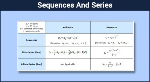 Sequences & Series Assessment Test