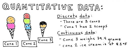 Summarizing Quantitative Data Assessment Test II