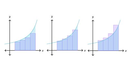 Accumulation & Riemann Sums Assessment Test
