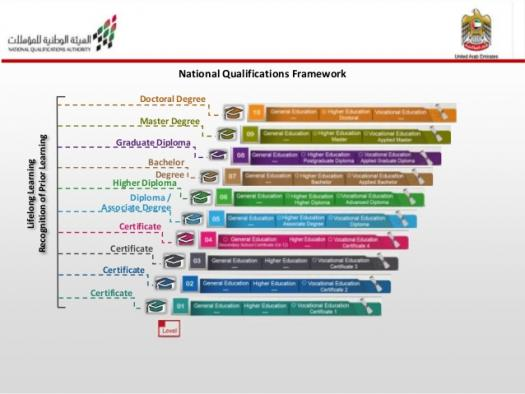 Quiz Yourself On National Qualifications Framework